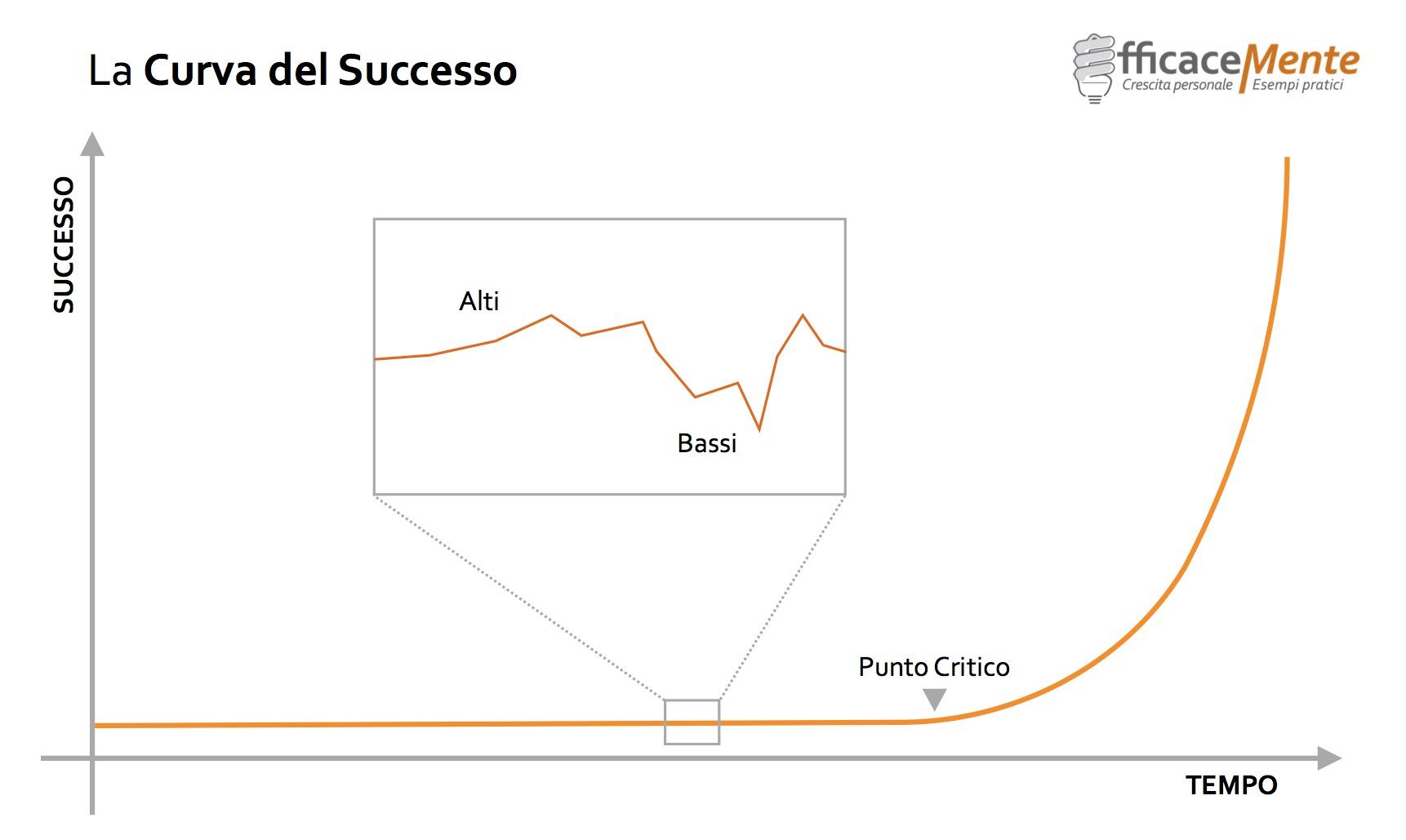 La Curva del Successo