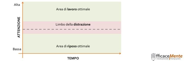 distrazione-limbo-1