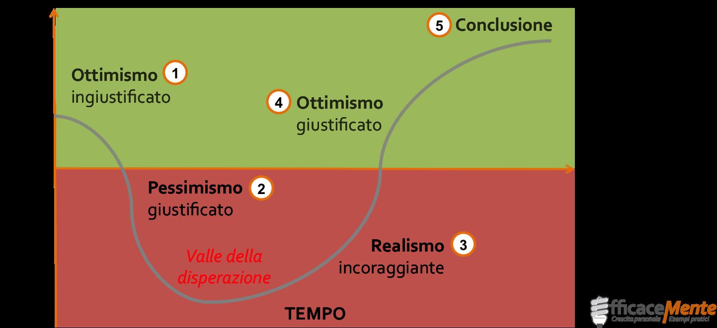 ciclo emotivo del cambiamento