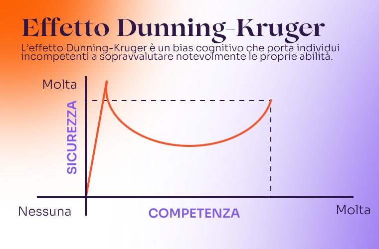 effetto-kruger