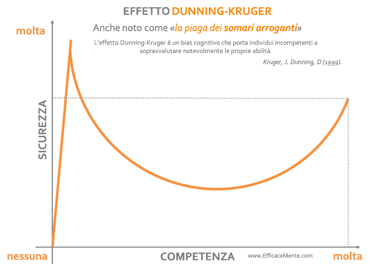 Grafico effetto Dunning-Kruger