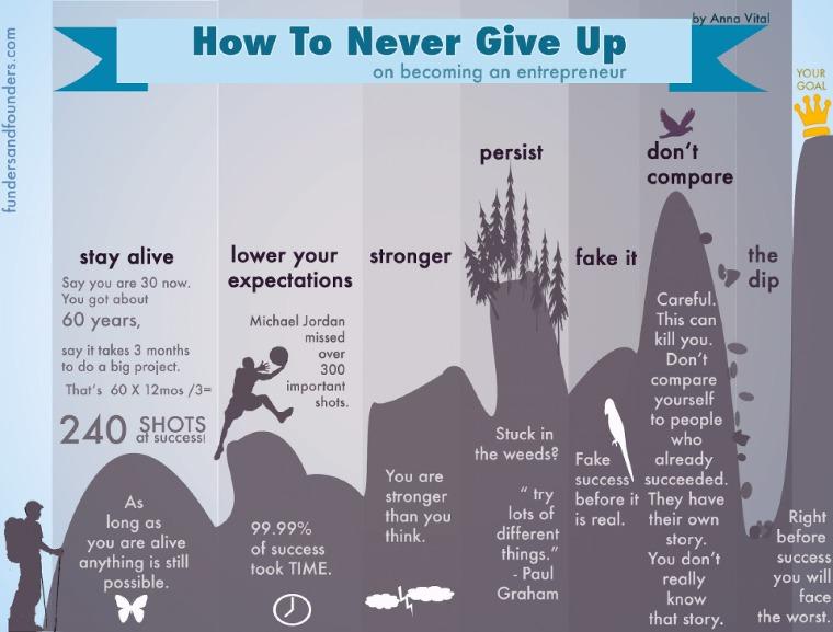 Conosciuto Non arrenderti mai (e 7 buone ragioni per non farlo) | EfficaceMente TO89