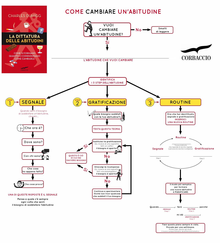 infografica abitudine