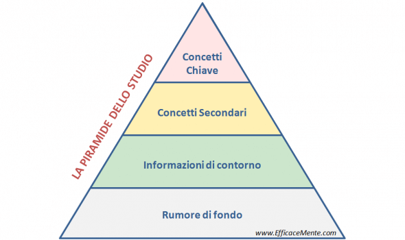Piramide dello studio