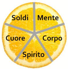 Spicchi Arancia