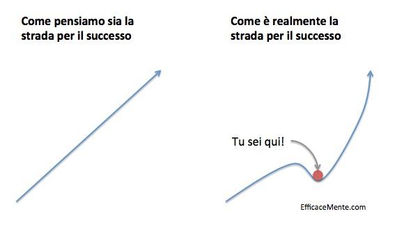 Strada per il successo