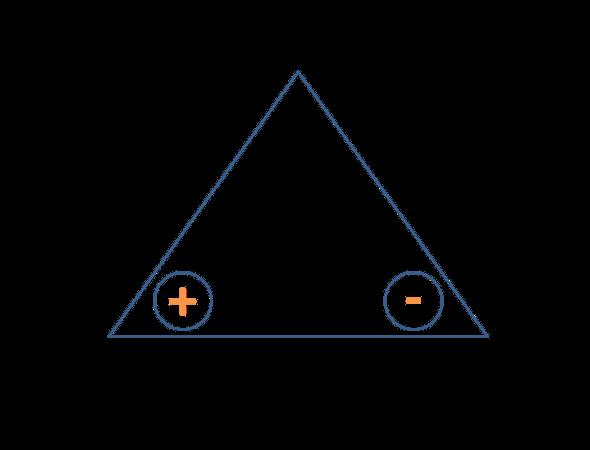 struttura archetipo